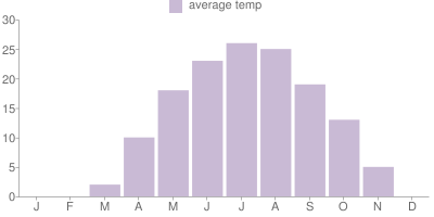 Monthly Temperature Graph for Quebec