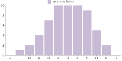 Monthly Temperature Graph for Iceland