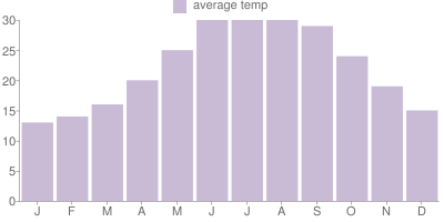 Monthly Temperature Graph for Greece