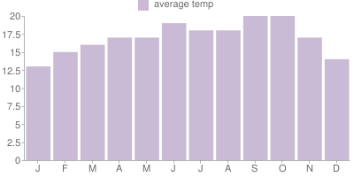 Monthly Temperature Graph for San Francisco