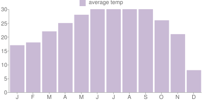 Monthly Temperature Graph for New Orleans