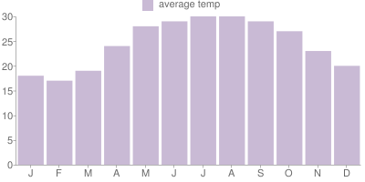 Monthly Temperature Graph for Hong Kong