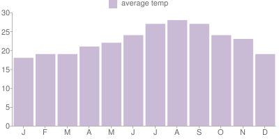 Monthly Temperature Graph for Los Angeles