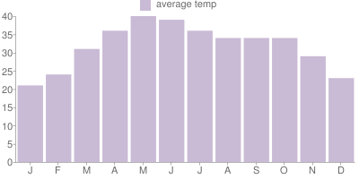 Monthly Temperature Graph for India