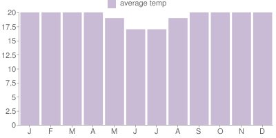 Monthly Temperature Graph for Zambia