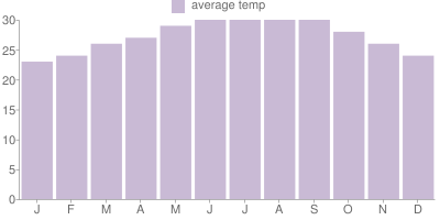 Monthly Temperature Graph for Miami