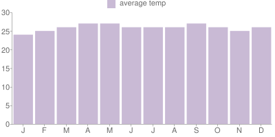 Monthly Temperature Graph for Venezuela