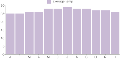 Monthly Temperature Graph for Cayman Islands