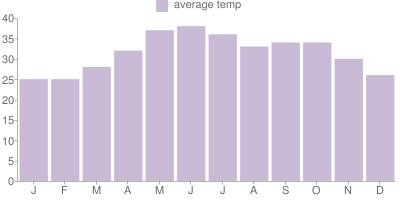 Monthly Temperature Graph for Oman