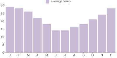Monthly Temperature Graph for Argentina