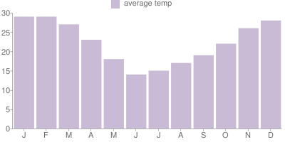 Monthly Temperature Graph for Chile
