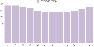 Monthly Temperature Graph for Brazil