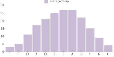 Monthly Temperature Graph for Slovenia