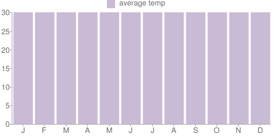 Monthly Temperature Graph for Jamaica
