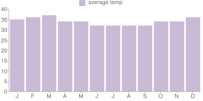 Monthly Temperature Graph for Fiji