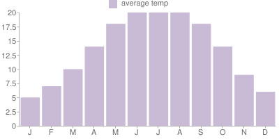 Monthly Temperature Graph for Vancouver
