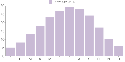 Monthly Temperature Graph for Italy