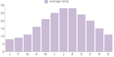 Monthly Temperature Graph for Turkey