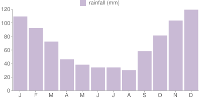 Monthly Rainfall Graph for Turkey
