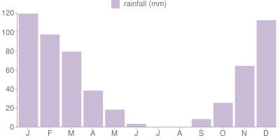Monthly Rainfall Graph for San Francisco