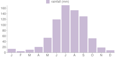 Monthly Rainfall Graph for Mexico