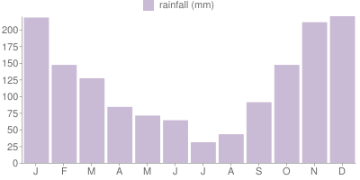 Monthly Rainfall Graph for Vancouver