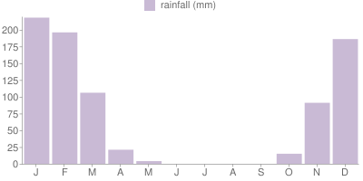 Monthly Rainfall Graph for Zambia