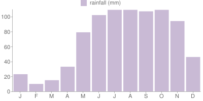 Monthly Rainfall Graph for Venezuela