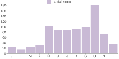 Monthly Rainfall Graph for Cayman Islands