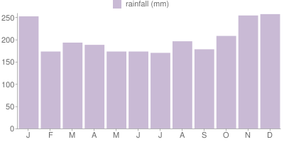 Monthly Rainfall Graph for Singapore