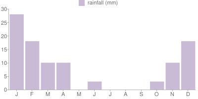 Monthly Rainfall Graph for Oman