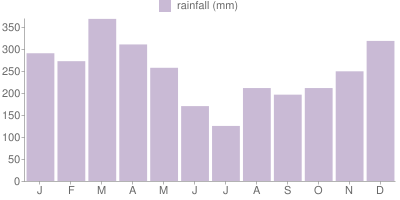 Monthly Rainfall Graph for Vanuatu