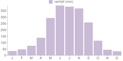 Monthly Rainfall Graph for Hong Kong