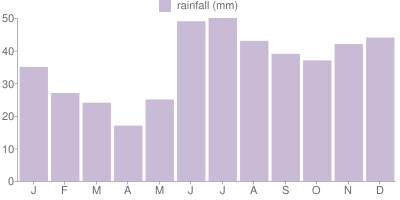 Monthly Rainfall Graph for Yukon