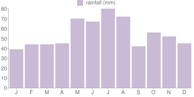 Monthly Rainfall Graph for Austria