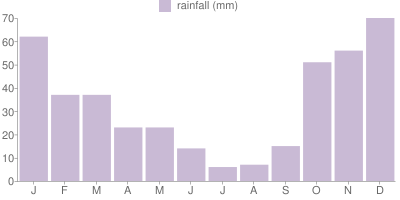Monthly Rainfall Graph for Greece
