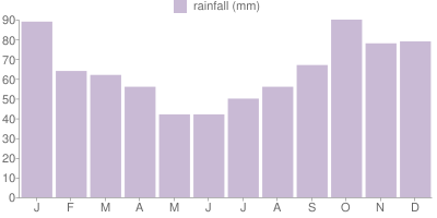 Monthly Rainfall Graph for Iceland