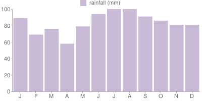 Monthly Rainfall Graph for Quebec