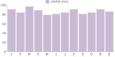 Monthly Rainfall Graph for Boston