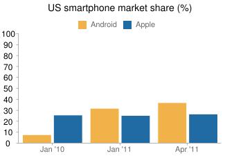 US smartphone market share (%)