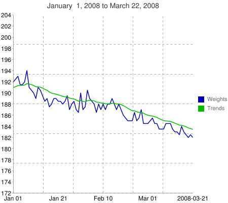 Chart?chxl=1:|jan+01|jan+21|feb+10|mar+01|2008-03-21&cht=lc&chg=16