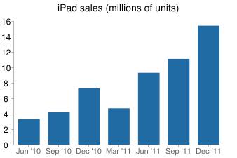 iPad sales