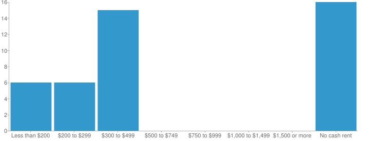 Rent Payment Chart