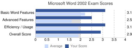 Exam Score Chart