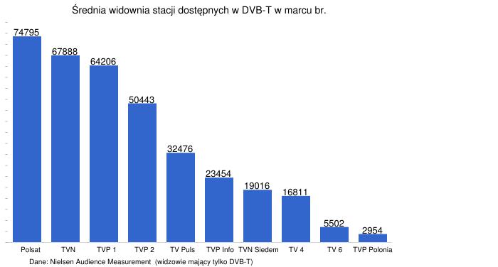 http://chart.apis.google.com/chart?chxl=1: Polsat TVN TVP+1 TVP+2 TV+Puls TVP+Info TVN+Siedem TV+4 TV+6 TVP+Polonia 2: Dane%3A+Nielsen+Audience+Measurement++(widzowie+maj%C4%85cy+tylko+DVB-T)&chxp=1,1,2,3,4,5,6,7,8,9,10 2,35&chxr=0,0,4000000 1,0.4,10.5&chxs=0,000000,0,0,t,676767 1,000000,10.5,0,l,676767 2,000000,10,0,l,676767&chxt=y,x,x&chbh=40,0,14&chs=700x376&cht=bvg&chco=3366CC&chds=0,80000&chd=t:74795,67888,64206,50443,32476,23454,19016,16811,5502,2954&chdlp=t&chma=10,10,30,35&chm=N,000000,0,0:10,13,1&chtt=%C5%9Arednia+widownia+stacji+dost%C4%99pnych+w+DVB-T+w+marcu+br.&chts=000000,14.5