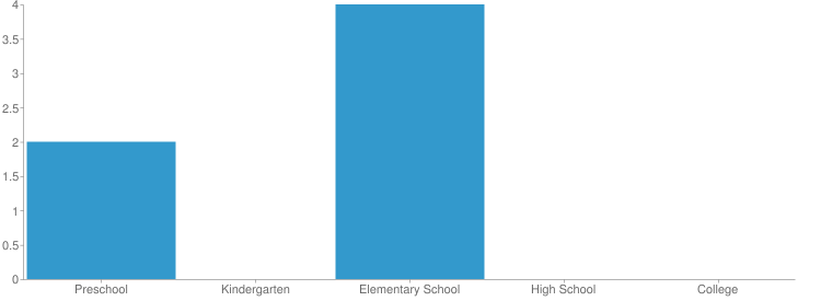 School Enrollment Chart