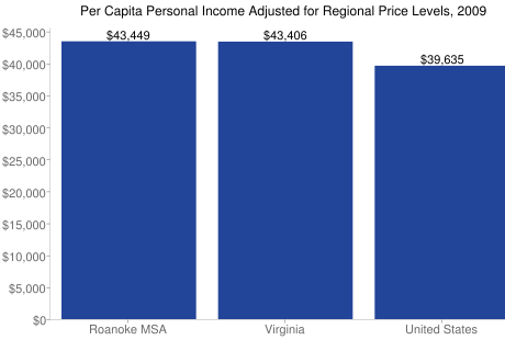 Per Capita Personal Income Adjusted for Regional Price Levels, 2009