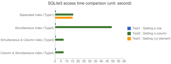 SQLite3 access time comparison (unit: second)