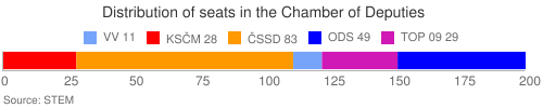Distribution of seats in the Chamber of Deputies
