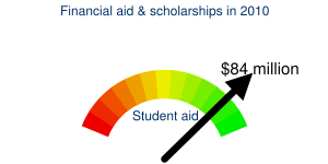Financial aid & scholarships in 2010